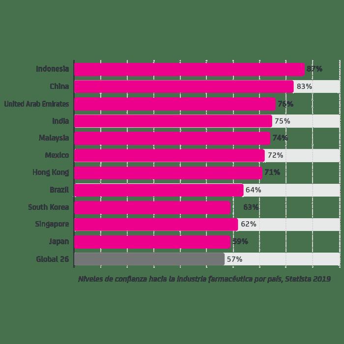 Niveles de confianza hacia la industria farmacéutica por país